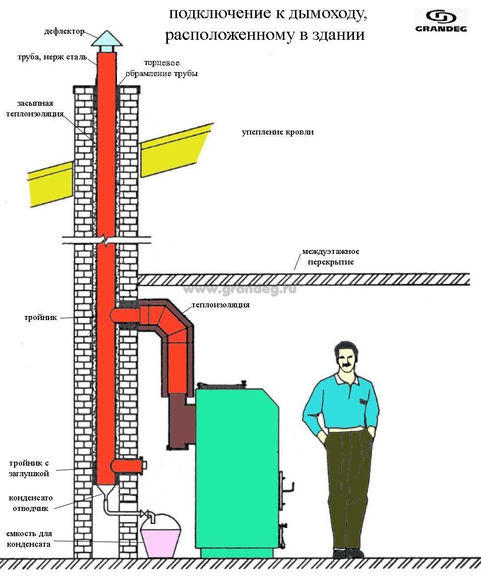 Вентиляция и дымоходы для газовых котлов своими руками 24