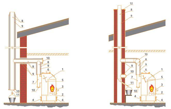 Вытяжная труба для газового котла отопления своими руками 6
